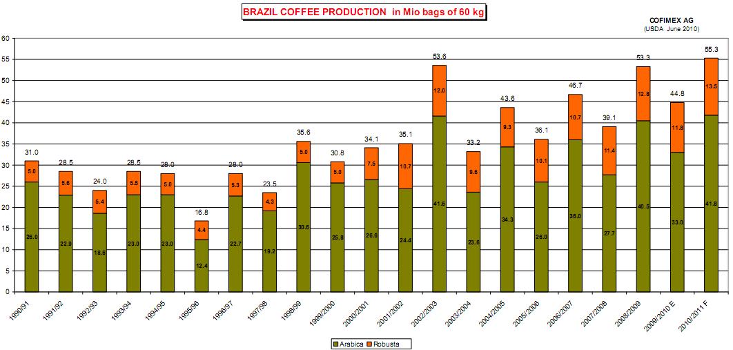 production of brazilian coffee 1 the importance of meso-institutions in brazilian coffee production lyon saluchi da fonseca university of são paulo - master student lyonsaluchi@uspbr.