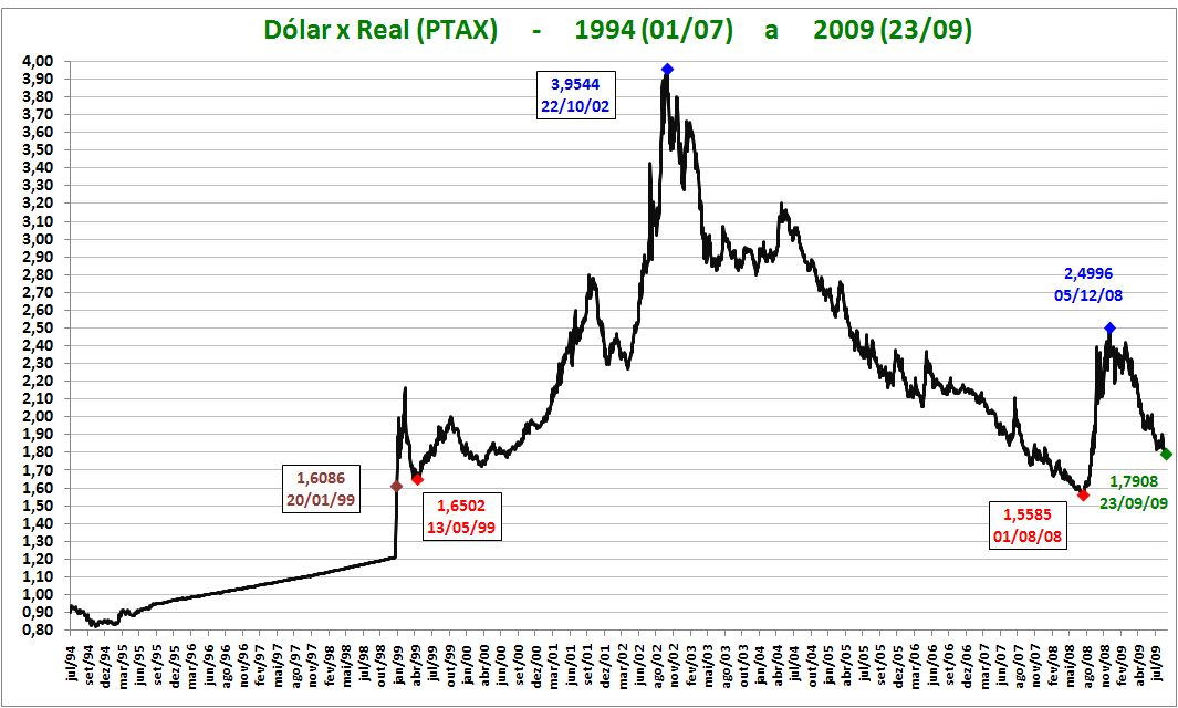 Valor do Dólar Comercial Hoje